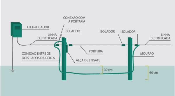 Exemplo de porteira com interligação subterrânea